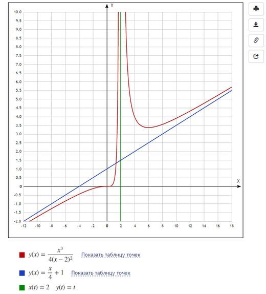 Исследование функций и построение графиков решение задач решить задачу по астрономии