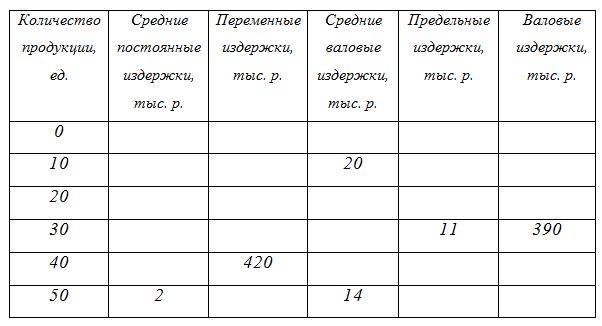 Решить задачи по микроэкономике с графиками решение задач стандартизации и метрологии