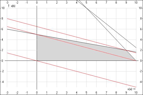 двигаем линии уровня целевой функции