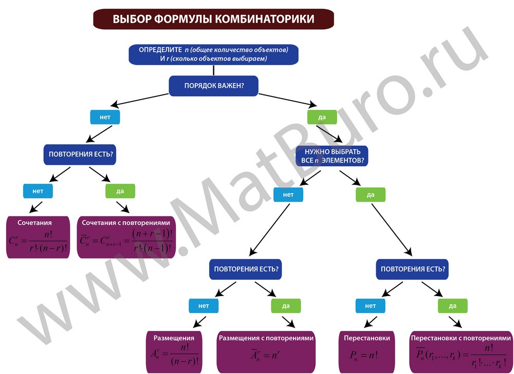 как выбрать формулу комбинаторики